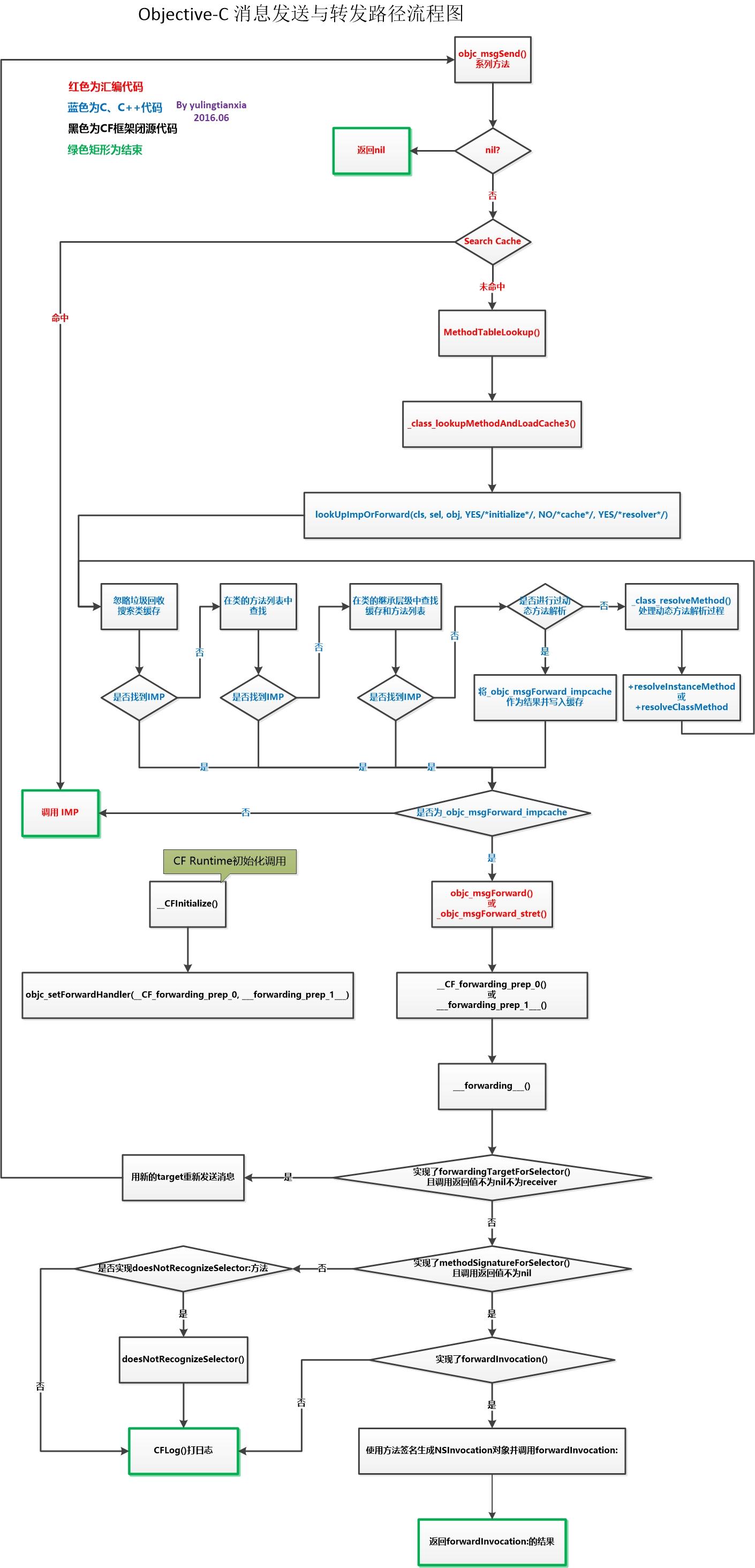消息发送与转发路径流程图