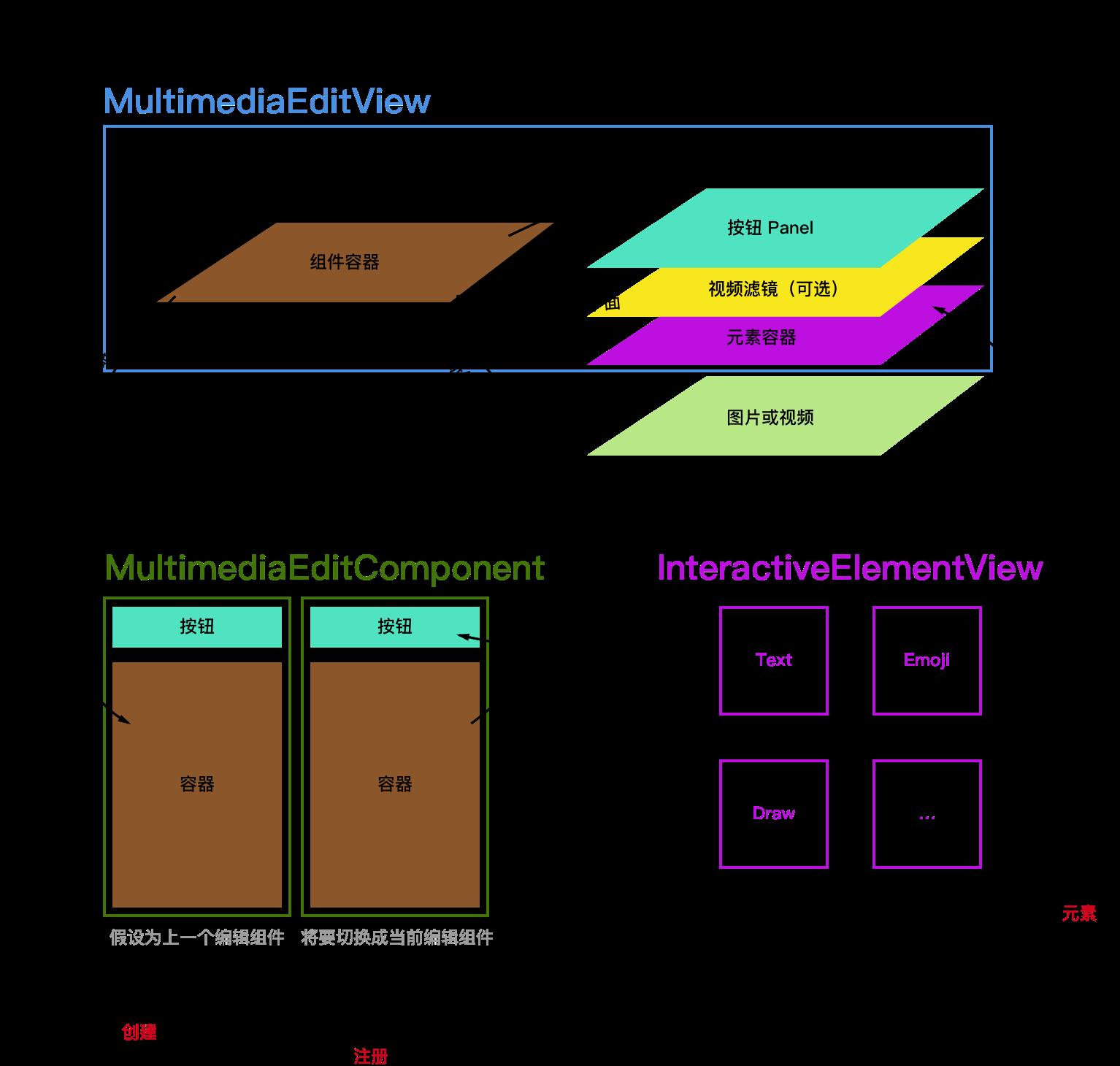 框架总体视图层级设计